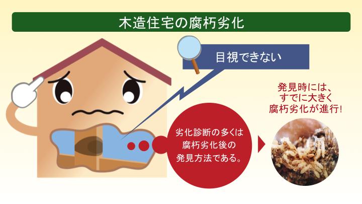 木造住宅の腐朽劣化