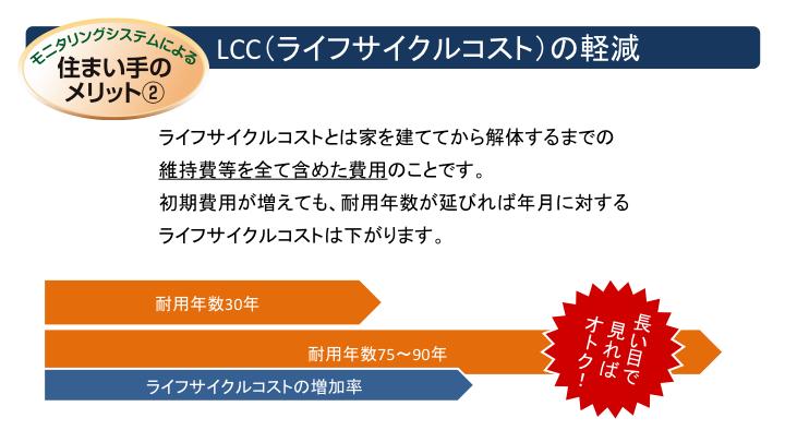 LCC(ライフサイクルコスト)の軽減