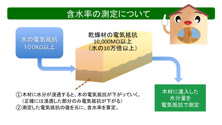 含水率の測定について
