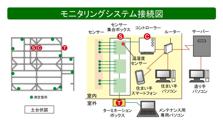 モニタリングシステム接続図